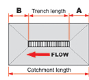 Trench Drain Run Same Length As Catchment Area